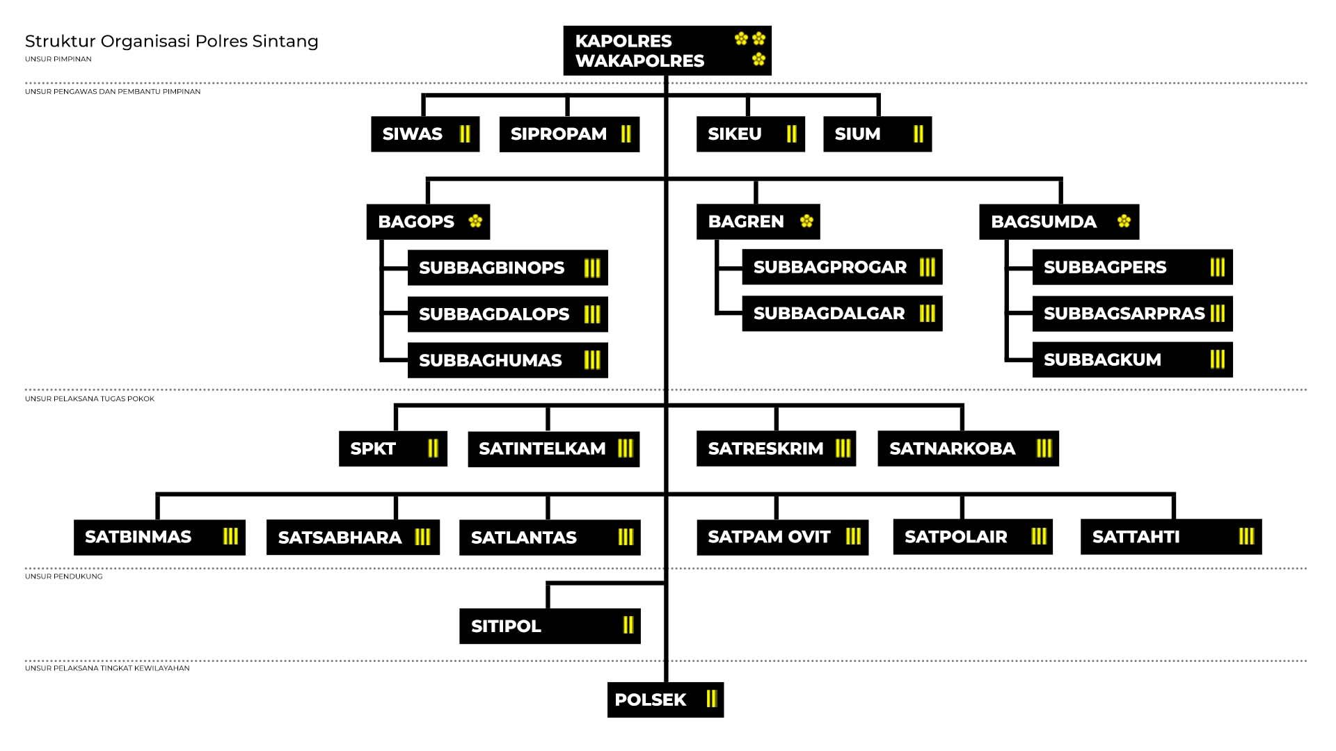 Struktur Organisasi Polres Sintang